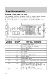 2000 taurus fuse panel - 2000 ford taurus 2000 taurus fuse box identification