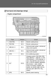 2009 toyota corolla fuse panel - 2009 toyota corolla toyota corolla xrs 2009 fuse diagram #1